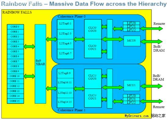 IBM揭秘Power7处理器:8核心32线程、32MB三级缓存