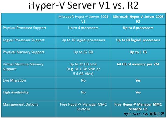 下载:微软Hyper-V Server 2008 R2正式版