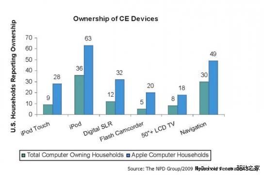 85%的美国Mac用户同时拥有Windows PC