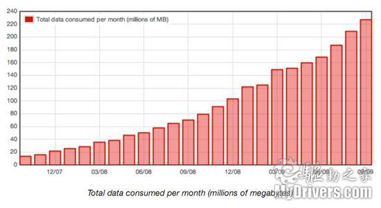 数据流量_每月数据流量趋势图
