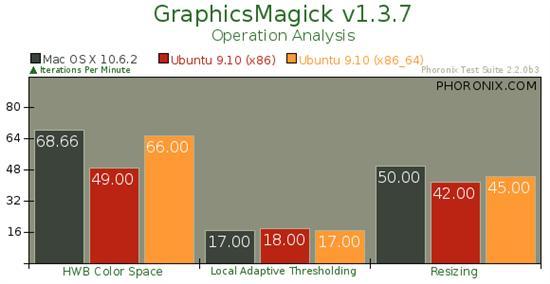 Mac OS X 10.6.2、Ubuntu 9.10性能对比