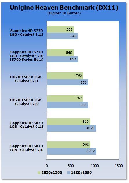 Win7平台催化剂9.11性能速评