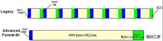 西数改革硬盘扇区 新版绿盘实际容量大10%