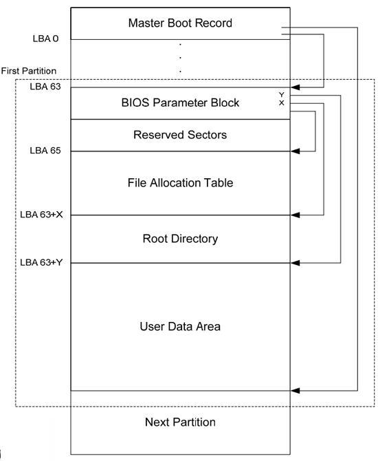 11080639 - 硬盘新变革开始 详解西部数据4KB扇区技术