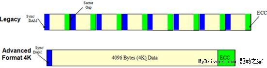 S11043703 - 硬盘新变革开始 详解西部数据4KB扇区技术