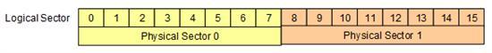 S11064451 - 硬盘新变革开始 详解西部数据4KB扇区技术