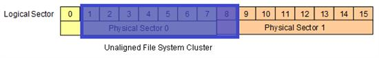 S11084061 - 硬盘新变革开始 详解西部数据4KB扇区技术