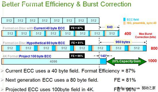 S11192362 - 硬盘新变革开始 详解西部数据4KB扇区技术