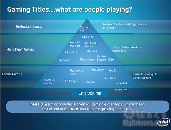 Intel Tv Wizard
