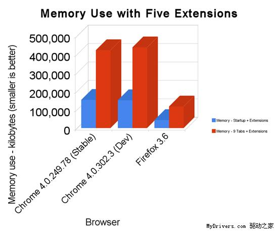 四大浏览器Windows 7平台多项测试对比