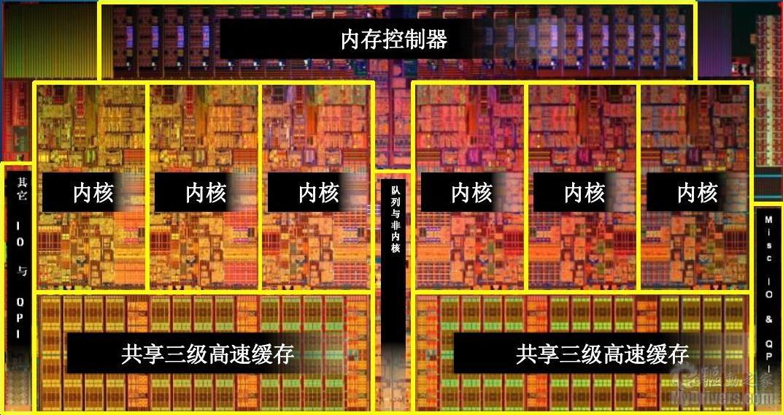 CPU内部结构