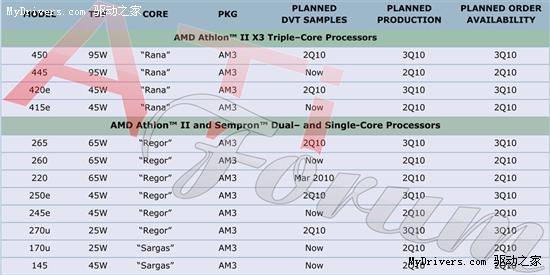 AMD处理器年内26款新品:六核+高频+超低功耗