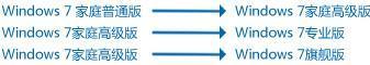 微软Win7升级密钥产品包折扣活动下周开始