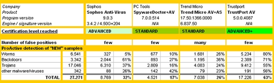 AV-Comparatives公布最新杀毒软件测试报告 金山表现不佳