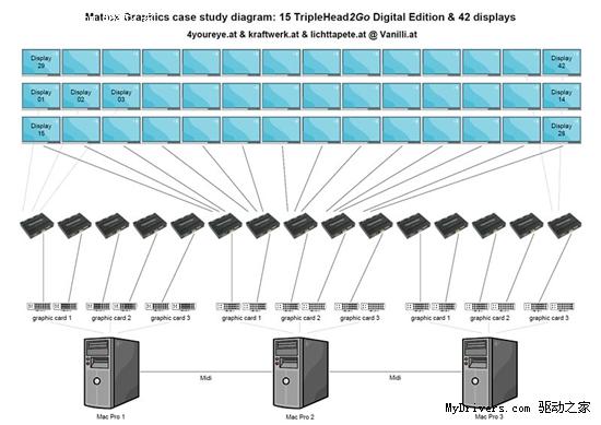 15块Matrox TripleHead2Go多屏宝组建42屏环绕系统