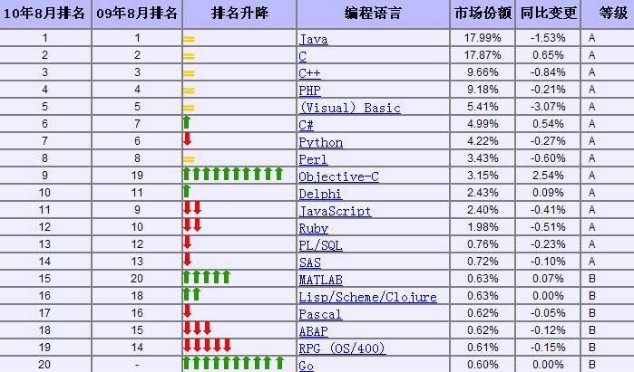 TIOBE宣布2019年4月編程語言排名,Java排名第一