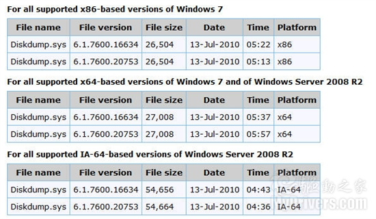 Windows 7新补丁更好支持2+TB硬盘空间