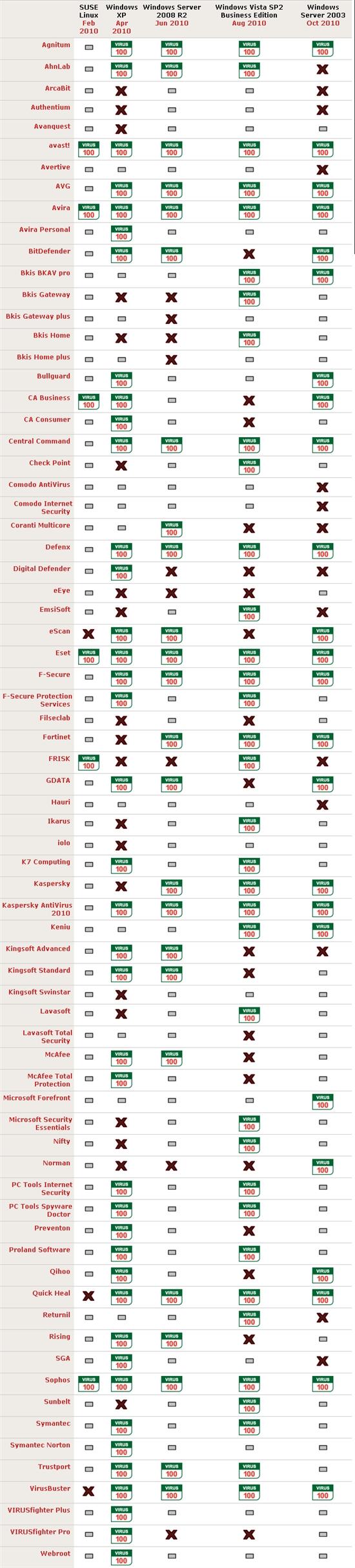 VB100十月测试报告:两款国内杀软获认证