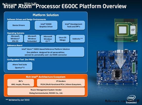 集成FPGA Intel发布首款可自定义处理器Atom E600C