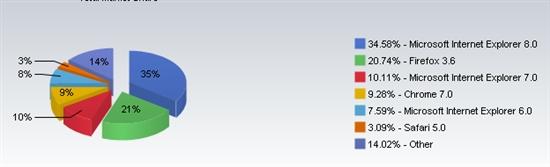 11月Chrome再发力 中国45%用户仍坚守IE6