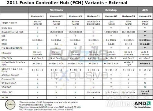 AMD Fusion APU芯片组七姐妹 两款四个USB 3.0