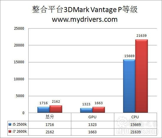 全面进化! Intel Sandy Bridge处理器评测