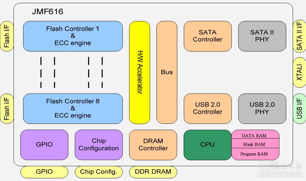 金士顿emmc芯片接线图