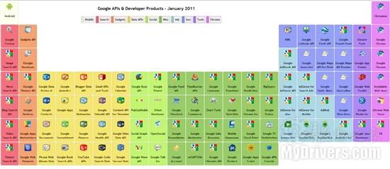 Google产品&API知多少?元素周期表来揭晓