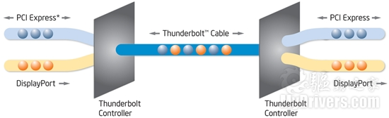 PCI-E加DP 详解Thunderbolt接口技术