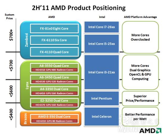 最多400SP:三款高性能Llano APU型号首次披露