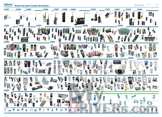 细数诺基亚手机1982-2006 你用过哪款?