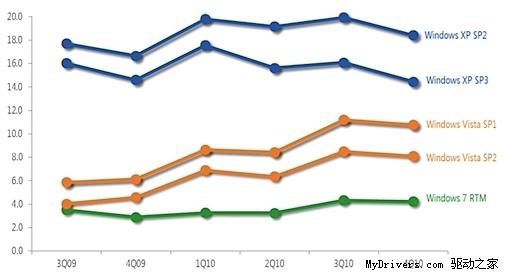 Windows 7恶意软件感染率攀升 XP下跌