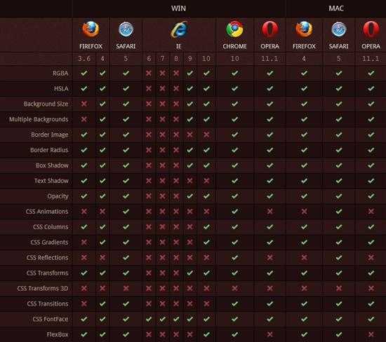 五大主流浏览器CSS3和HTML5兼容性大比拼