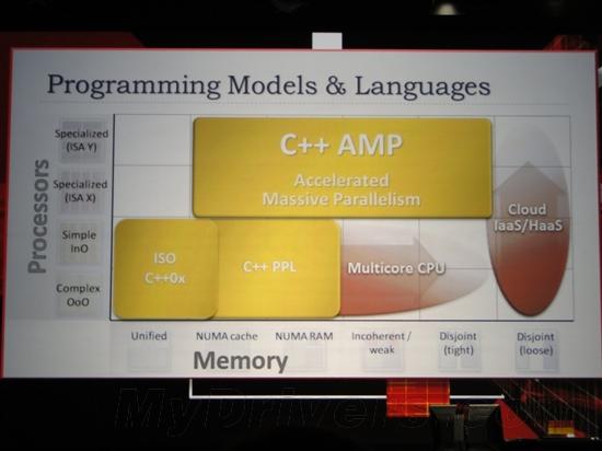 微软宣布异构计算语言C++ AMP 冲击OpenCL