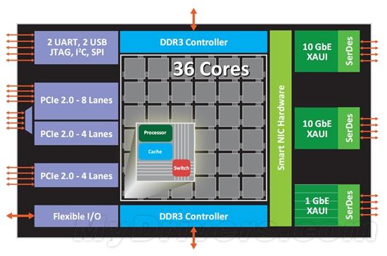 100核处理器今年底面世 每核不到0.5W