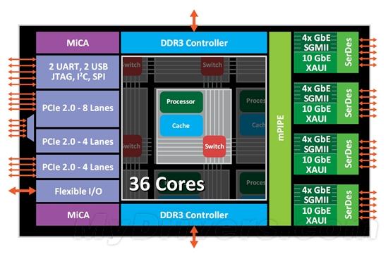 100核心處理器又來了 每核不到0.5W