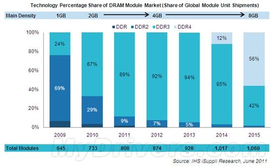 DDR4内存2014年登场 2015年就要普及