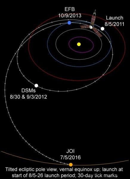 木星探测器 2016年抵达