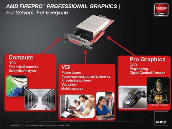 AMD发布FirePro V9800P 支持22个虚拟机
