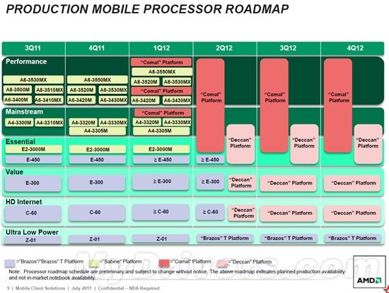AMD APU官方路线图:2012-2013两代连击