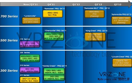 Intel 2012固态硬盘路线图