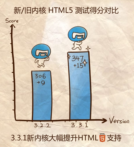 傲游3.3首次亮相 大幅提升HTML5支持
