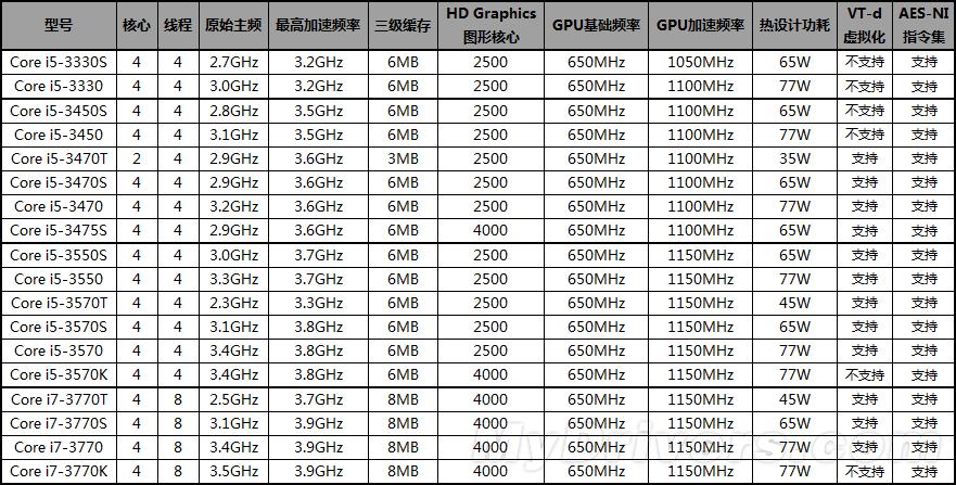 Intel Ivy Bridge第一批18款型号、规格