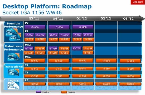 最后一批了:LGA1156、LGA775终极淘汰计划