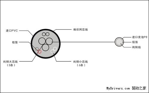 > 视频设备首选:帝特标准3 6vga系列视频线  帝特vga连接线采用的线芯