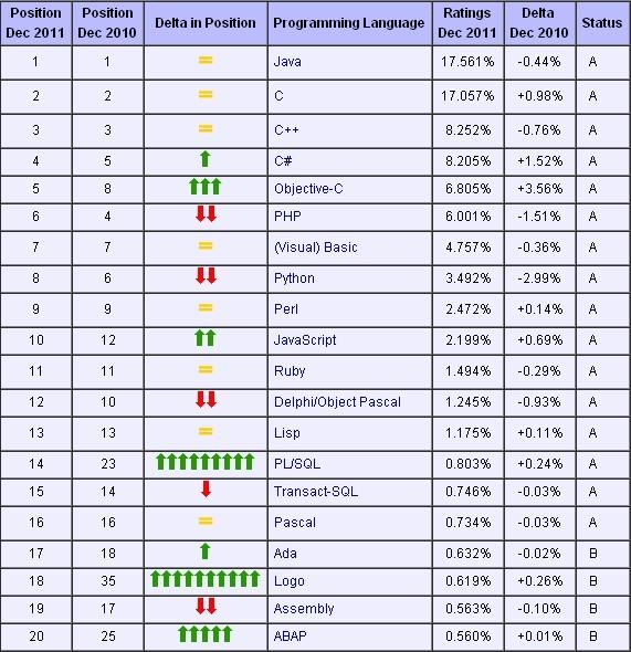 韩国mtv排行_二级c语言上机编程题答题技巧_2016编程语言c#排行榜