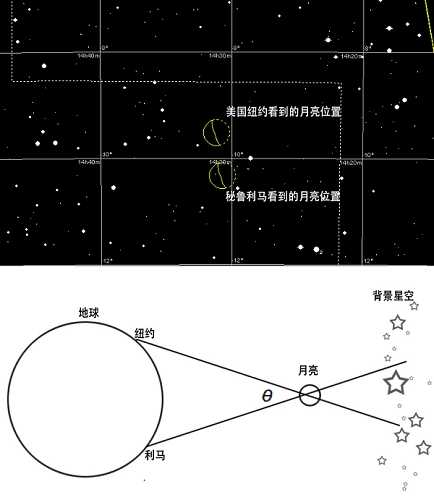 阿里斯塔克斯估计地日之间的距离与