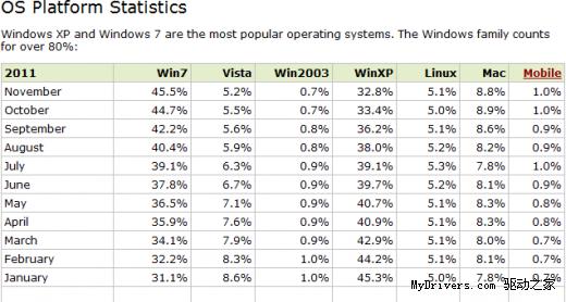 10岁的Windows XP 仍有1/3的电脑在用