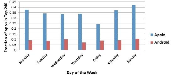 周几是发布应用的最佳和最糟糕的日期?