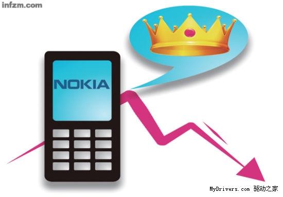 诺基亚智能手机2011年中国出货量仍居第一